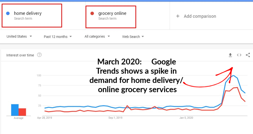 google trends home delivery start your home business working from home