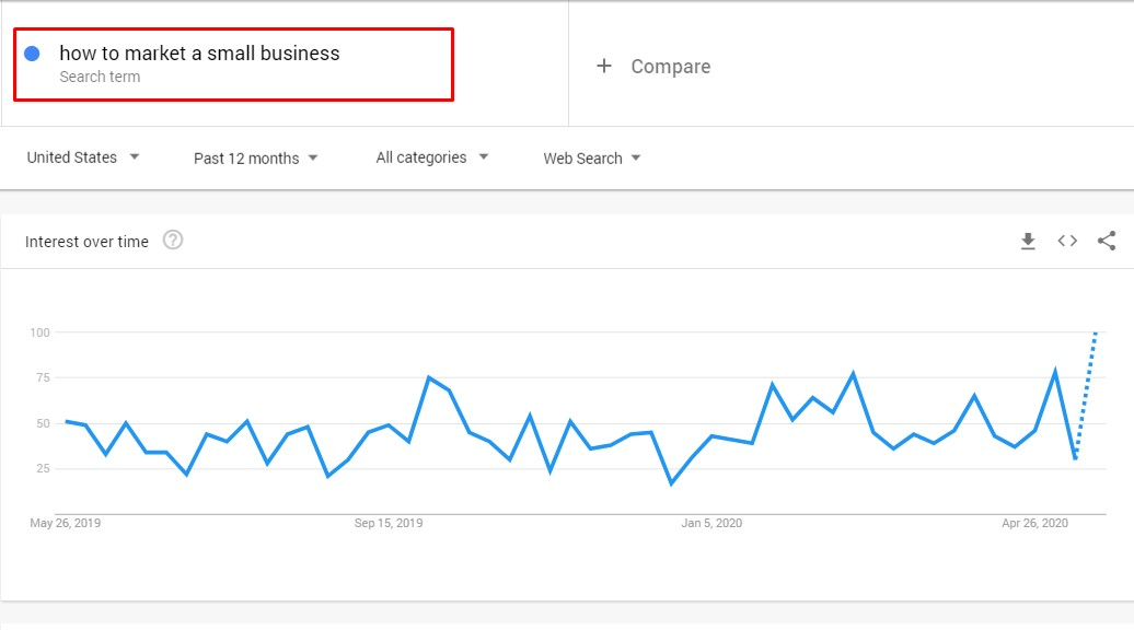 google trends increase in demand for digital marketers start your own agency